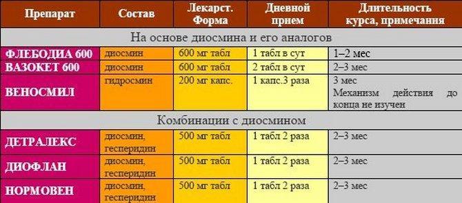 Список венотоников