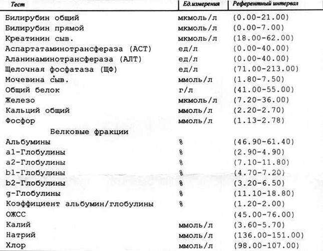Анализ мочи при уретрите и цистите медицинская справка форма 86у