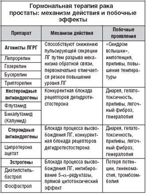Таблица препаратов для терапии рака простаты