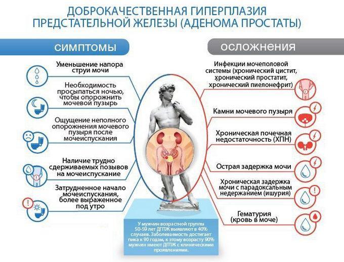 Симптомы и осложнения аденомы простаты