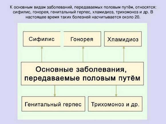 Таблица заболеваний, передающихся половым путем