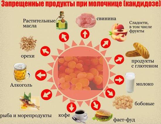 Запрещенные продукты при молочнице (кандидозе)