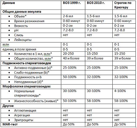 Нормы спермограммы