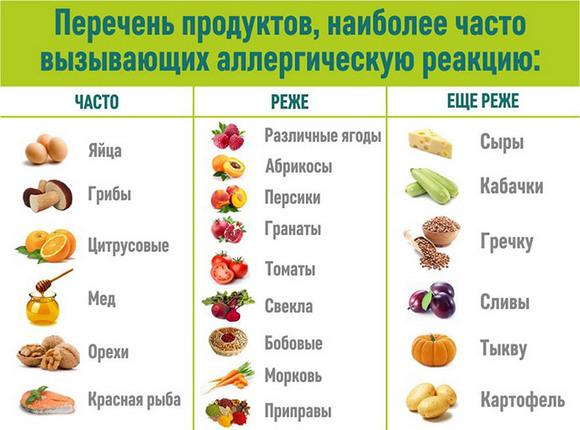 Продукты вызывающие аллергическую реакцию