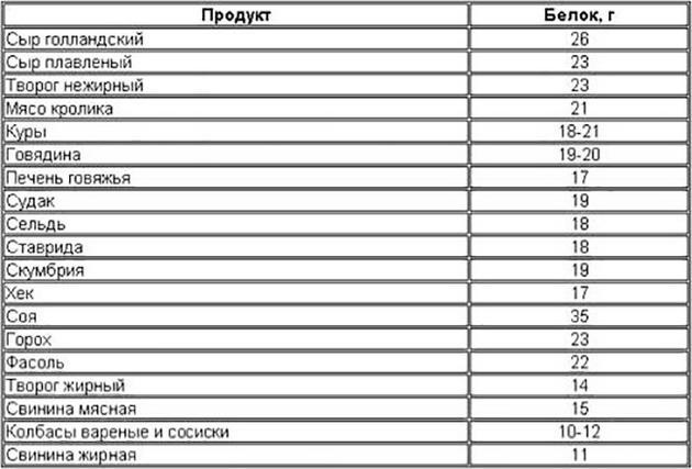Таблица содержания белка в продуктах питания