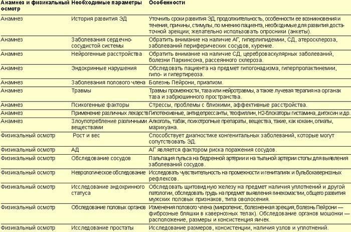 Анамнез и осмотр при эректильной дисфункции