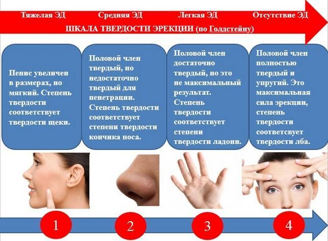 Рекомендации по лечению хронического простатита