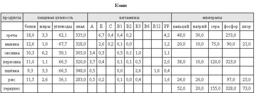 Таблица калорийности, витаминов и минералов в крупах