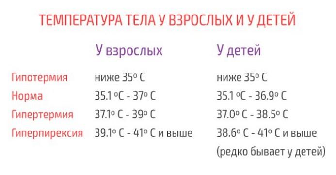 Таблица температуры тела