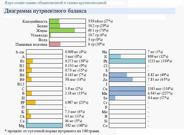 Витамины и минералы в тыкве
