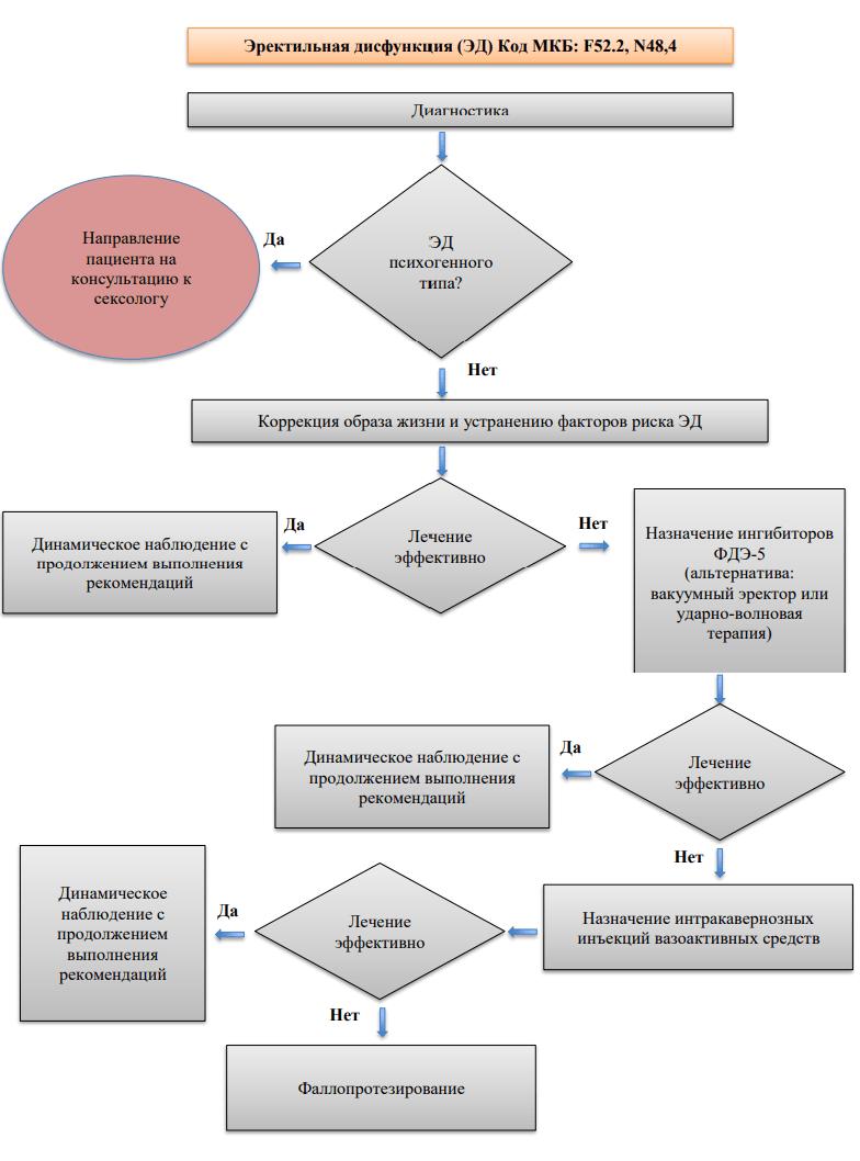 Схема лечения эректильной дисфункции