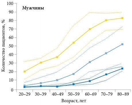 Частота обращений к врачу по поводу никтурии в зависимости от возраста