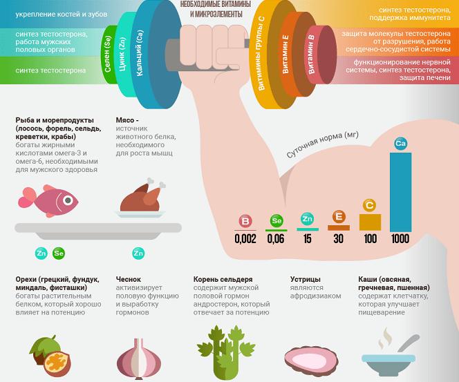 Питание для поддержания нормального уровня тестостерона