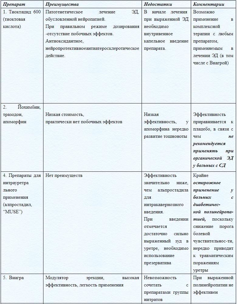 Общий список лекарств, применяемых для лечения эректильной дисфункции при сахарном диабете