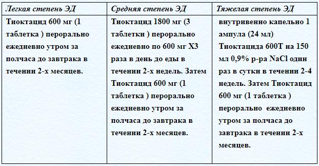 Схемы применения «Тиоктацида»