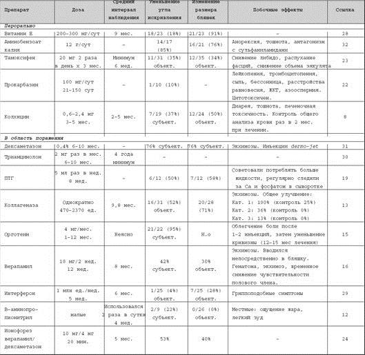 Таблица исследований консервативных методов лечения болезни Пейрони и побочные эффекты