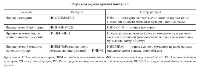 Формулы оценки причин никтурии