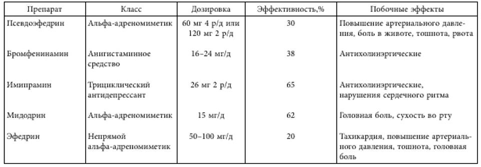 Препараты для лечения ретроградной эякуляции
