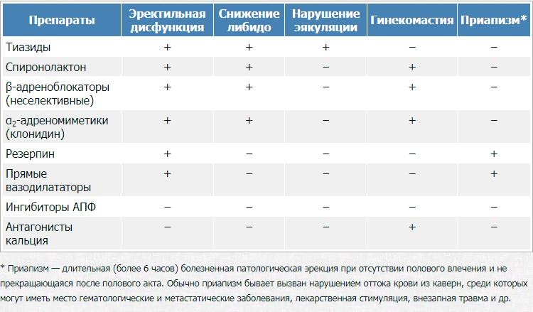 Влияние различных групп препаратов от гипертонии на половую функцию
