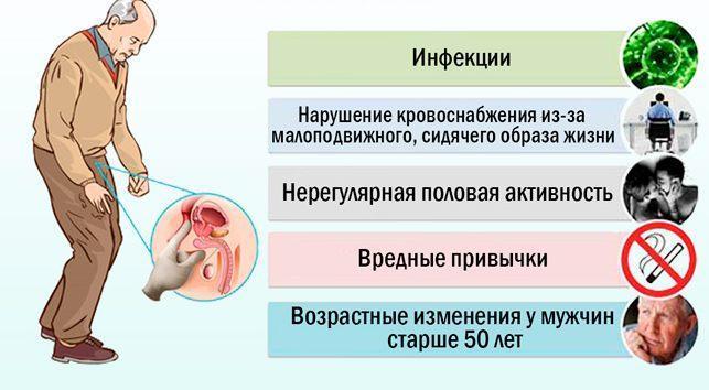 Причины аденомы предстательной железы