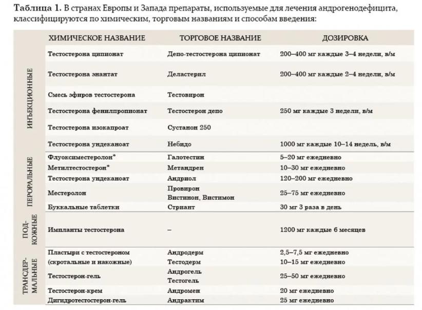 Основные группы гормональных препаратов