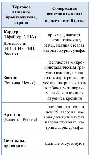 Сравнение вспомогательных веществ в оригинальной «Кардуре» и дженериках