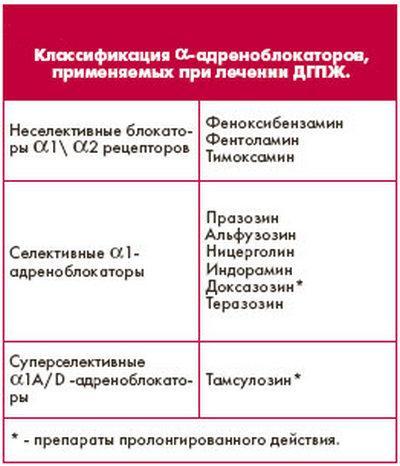 Классификация альфа-адреноблокаторов, применяемых при лечении ДГПЖ