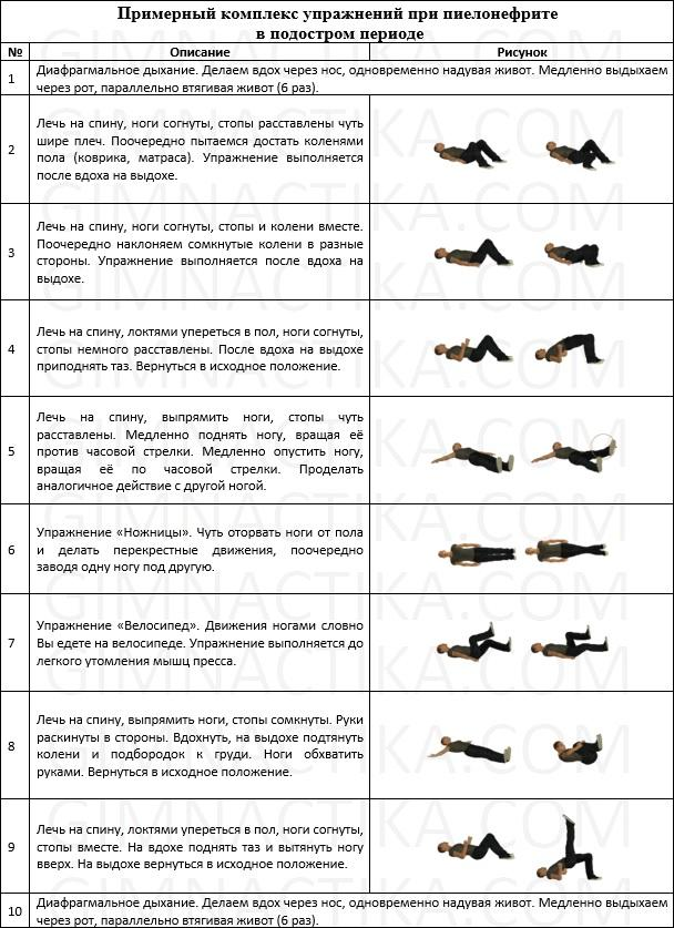 Комплекс упражнений при пиелонефрите в подостром периоде