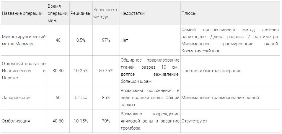 Сравнение операции Мармара с другими методами