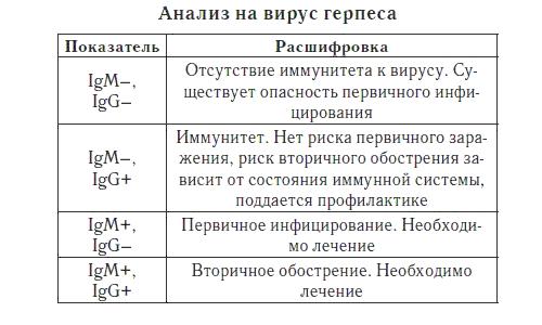 Интерпретация анализов
