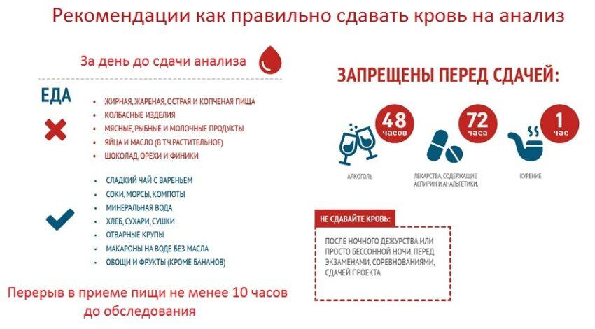 Рекомендации как правильно сдавать кровь на анализ