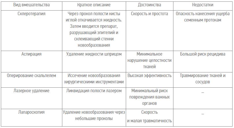 Сравнительная характеристика различных методов удаления кисты придатка