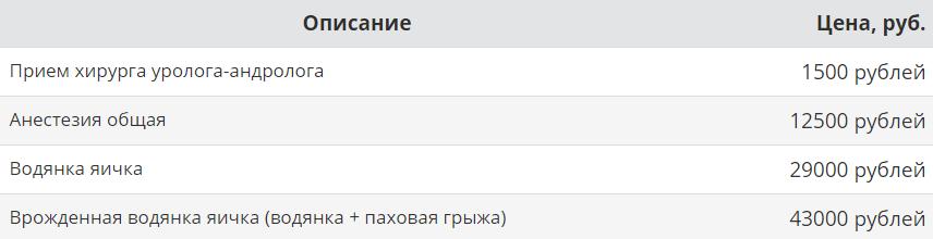 Цены в «АВС-клинике» (Москва)