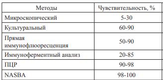 Чувствительность различных методов диагностики хламидиоза