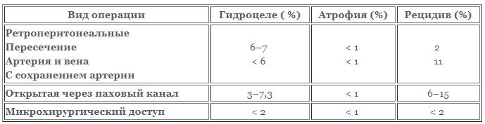 Вероятность осложнений в зависимости от типа операции