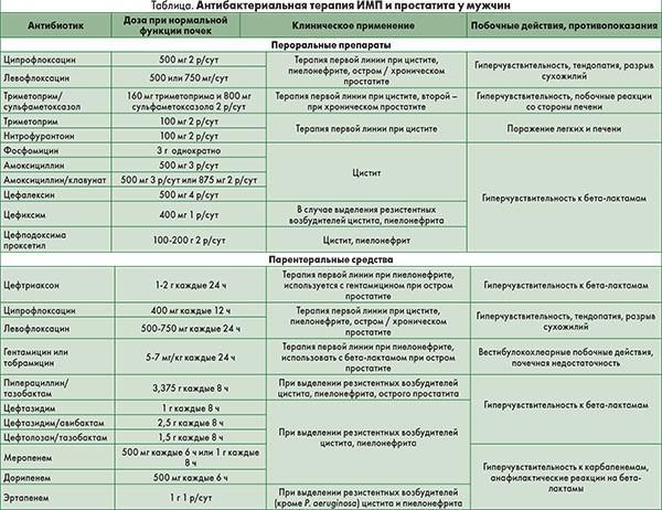 Препараты, применяемые для лечения инфекций мочевыводящих путей у мужчин