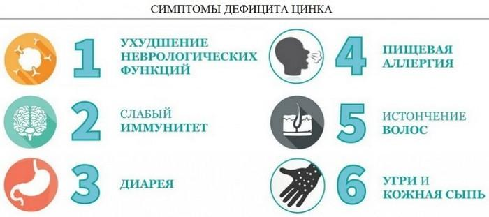 Симптомы дефицита цинка