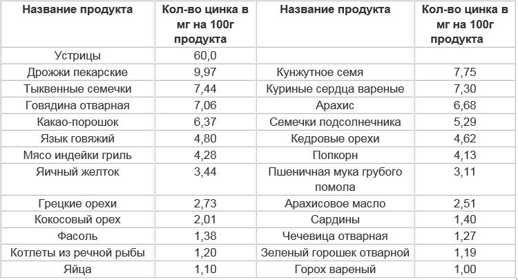 Сводная таблица: какие продукты содержат большое количество цинка