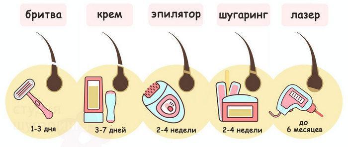 Сколько держится эффект после эпиляции