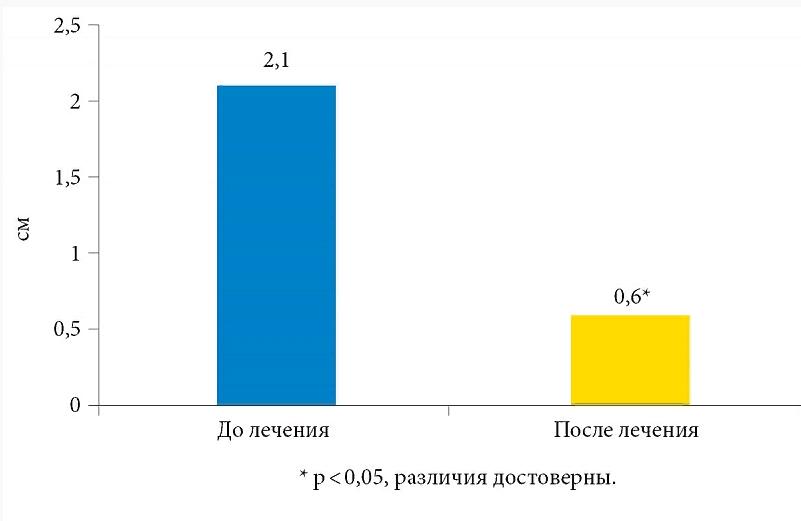 График изменения вязкости спермы после лечения «Лонгидазой»