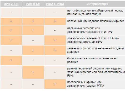 Расшифровка тестов на сифилис