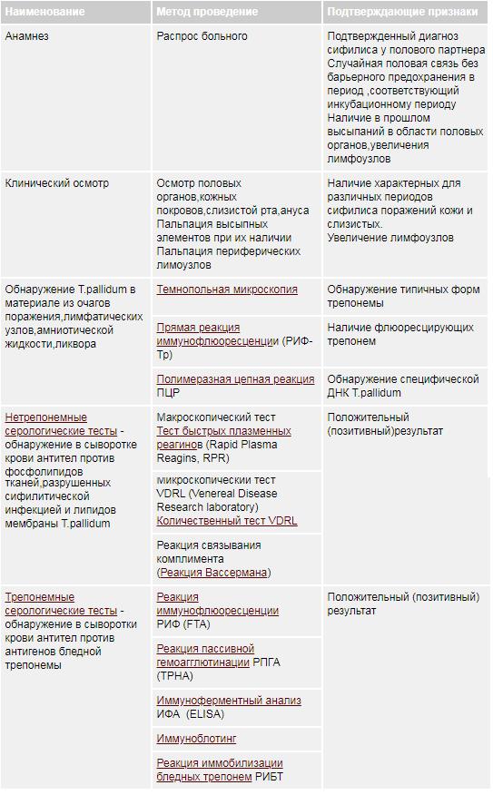 Сводная таблица диагностических методов при сифилисе
