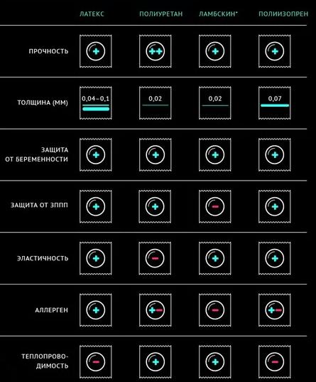 Сравнение кондомов из различных материалов