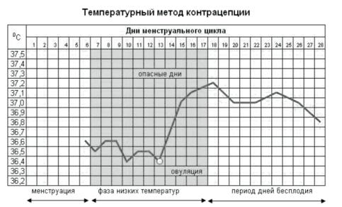 температурный метод