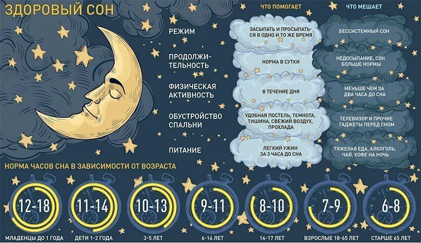 Норма часов сна в зависимости от возраста