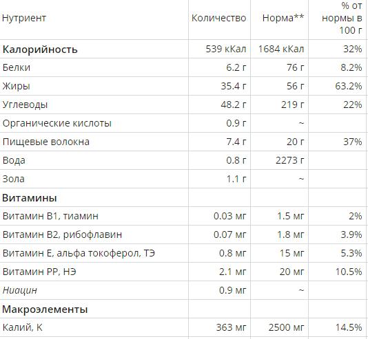 Состав: калорийность, нутриенты в 100 г